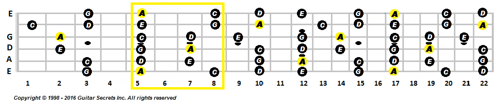 Pentatonic scale Am